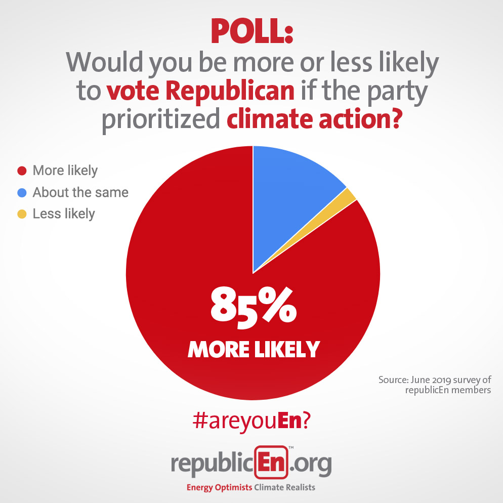 Poll Republicans Vote Climate