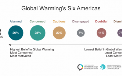 Update: Global Warming's Six Americas